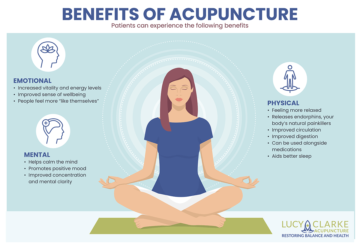 Benefits of acupuncture infographic