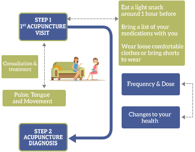 What happens during treatment infographic